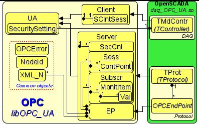 Статическая диаграмма классов библиотеки libOPC_UA. (42Кб)