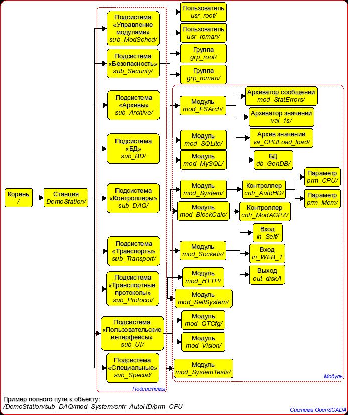 Пример динамического дерева узлов системы OpenSCADA. (120Кб)