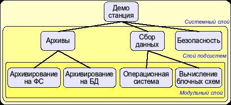 Иерархическая структура системы OpenSCADA (21Кб)