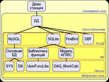 Иерархическая структура подсистемы БД (28Кб)