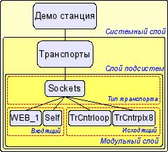 Иерархическая структура подсистемы транспортов (14Кб)
