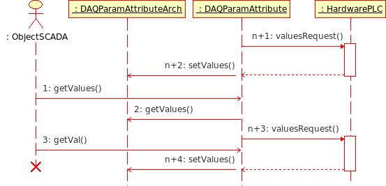Диаграмма последовательности взаимодействия при асинхронных запросах в пакетного механизма. (16Кб)