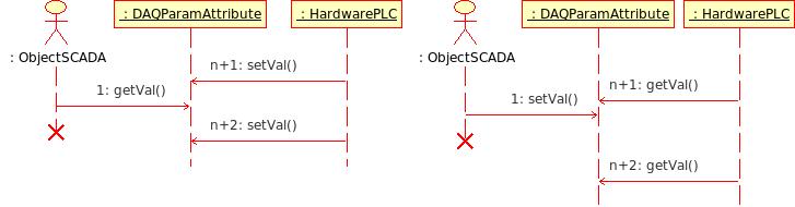 Диаграмма последовательности взаимодействия при пассивном механизме работы. (12Кб)
