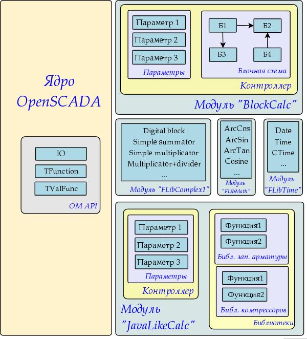 Общая структура компонентов среды прогр& (78Кб)