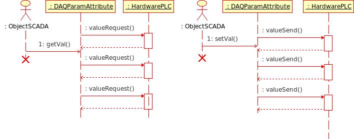 Диаграмма последовательности взаимодействия при асинхронных запросах. (15Кб)