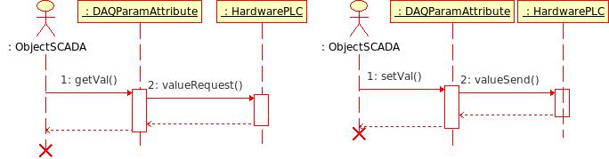 Диаграмма последовательности взаимодействия при синхронных запросах. (10Кб)