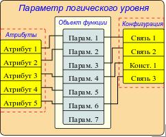 Структура параметров, с шаблоном в основе. (15Кб)