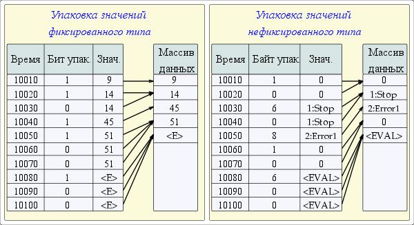 Механизм последовательной упаковки значений. (36Кб)
