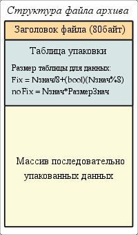 Общая структура файла архива значений. (13Кб)