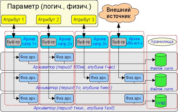 Общая схема процесса архивирования значений. (38Кб)