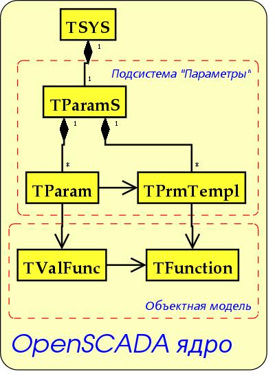 Статическая диаграмма классов логического уровня параматров (30Кб)