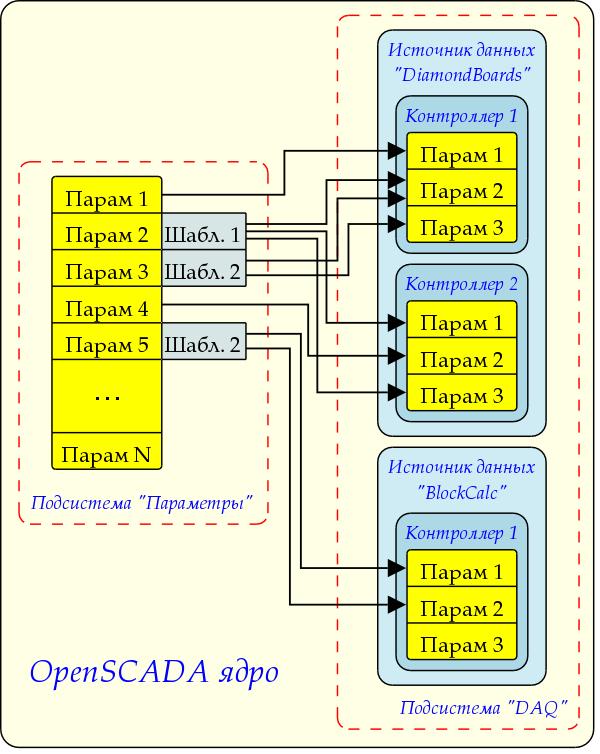 Общая структура логического уровня параметров (69Кб)