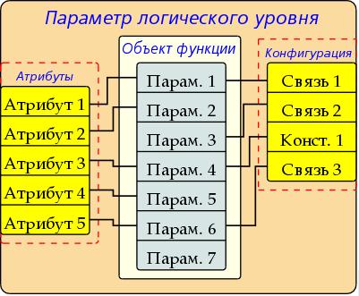Структура параметра логического уровня (37Кб)