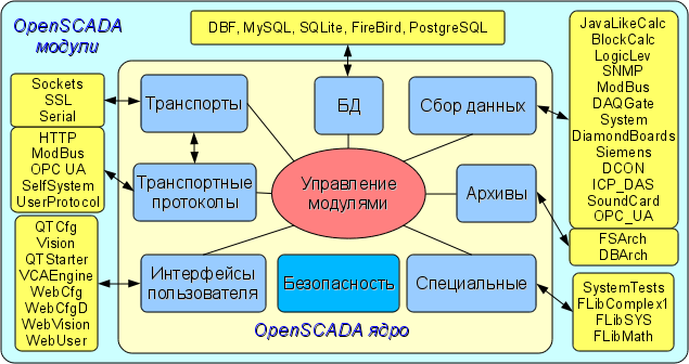 Блочная схема структуры системы OpenSCADA (73Кб)