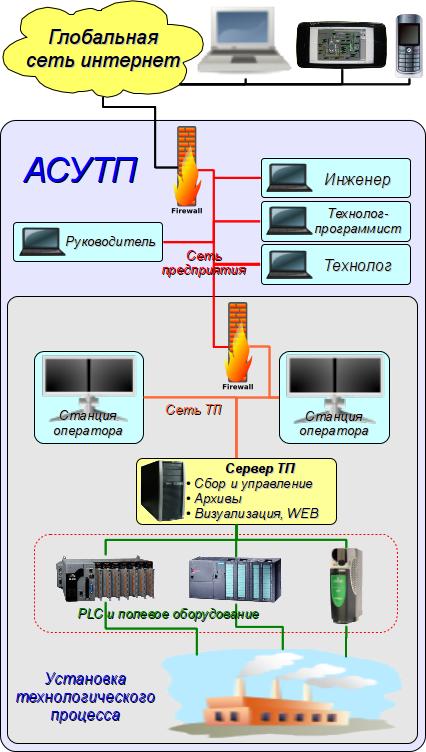SCADA-система. (145Кб)