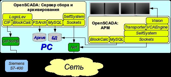 АРМ с сервером сбора и архивирования на одной машине (место оператора, модель ...) (41Кб)