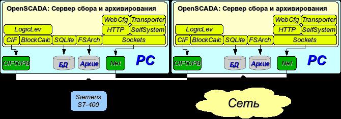 Дублированное серверное подключение. (30Кб)