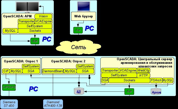 Устойчивая, распределённая конфигурация (62Кб)