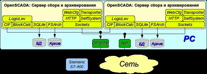 Дублированное серверное подключение на одном сервере. (32Кб)