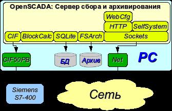 Простое серверное подключение. (24Кб)