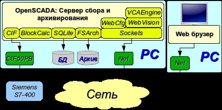 Клиентский доступ посредством Web-интерфейса. Место руководителя. (31Кб)