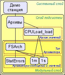 Иерархическая структура подсистемы \'Архивы\'. (15Кб)