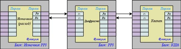 Детализированные связи между блоками (14Kb)
