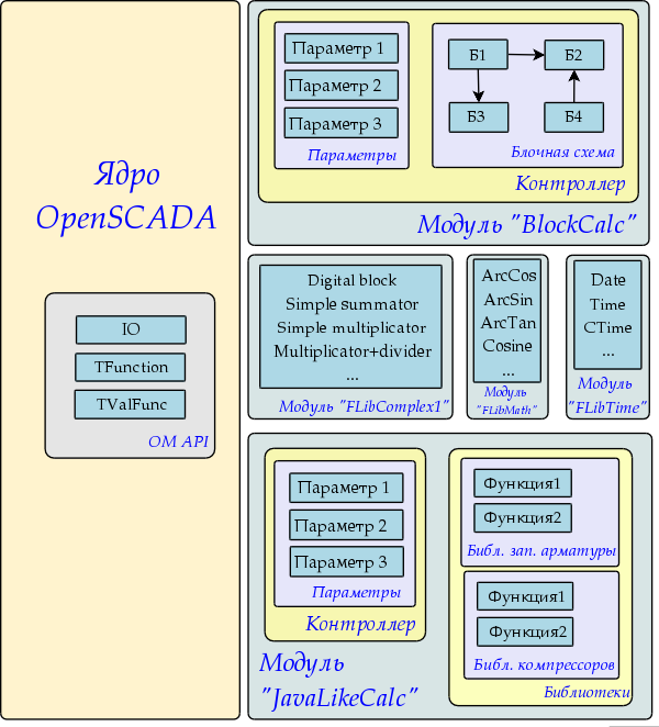 Общая структура компонентов среды программирования (78Kb)