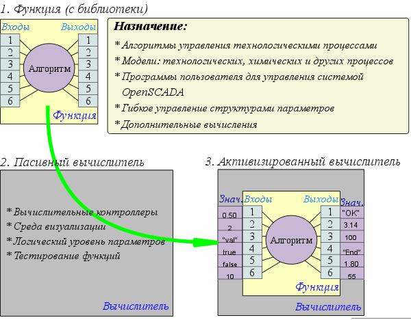 Основа среды программирования системы OpenSCADA (71Kb)