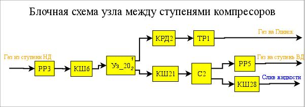 Общие связи между блоками блочной схемы (15Kb)
