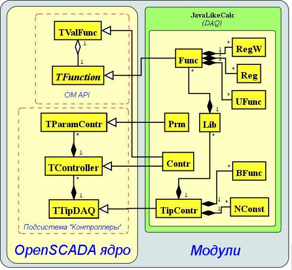 Статическая диаграмма классов модуля \