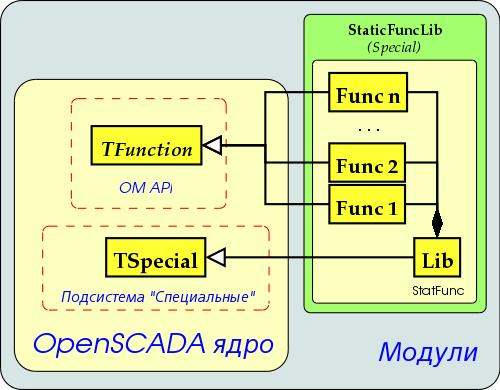 Статическая диаграмма классов статических библиотек функций (34Кб)