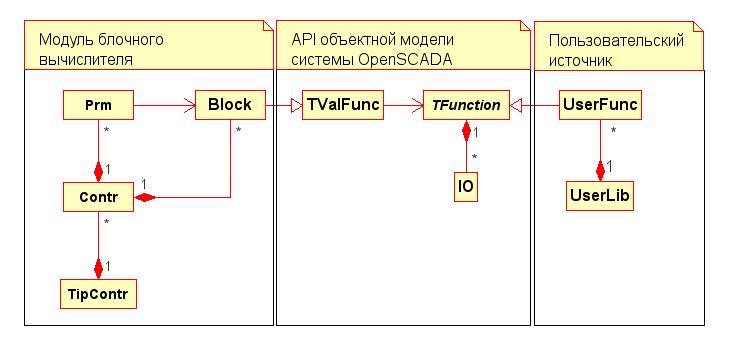 Статическая диаграмма классов среды программирования (17Кб)