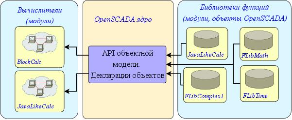 Структура среды программирования (39Кб)
