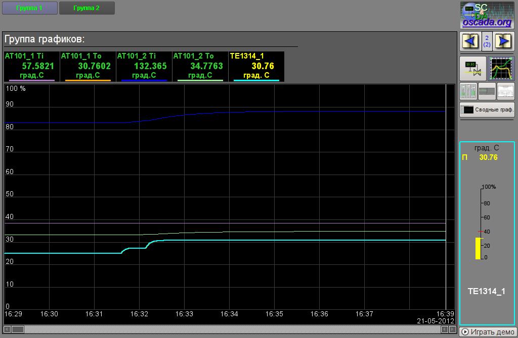 Созданная группа графиков с четырьмя подключенными сигналами и одним типизированным параметром (58Кб)
