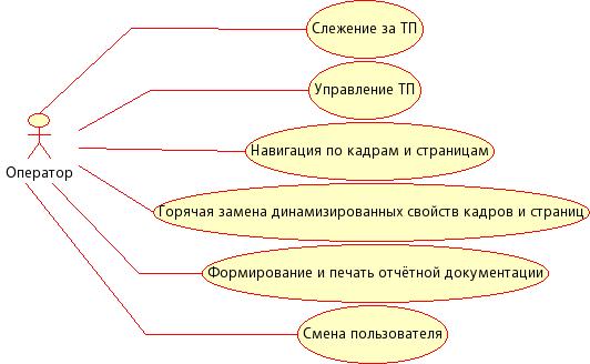 Диаграмма использования СВУ в режиме исполнения. (15Kb)