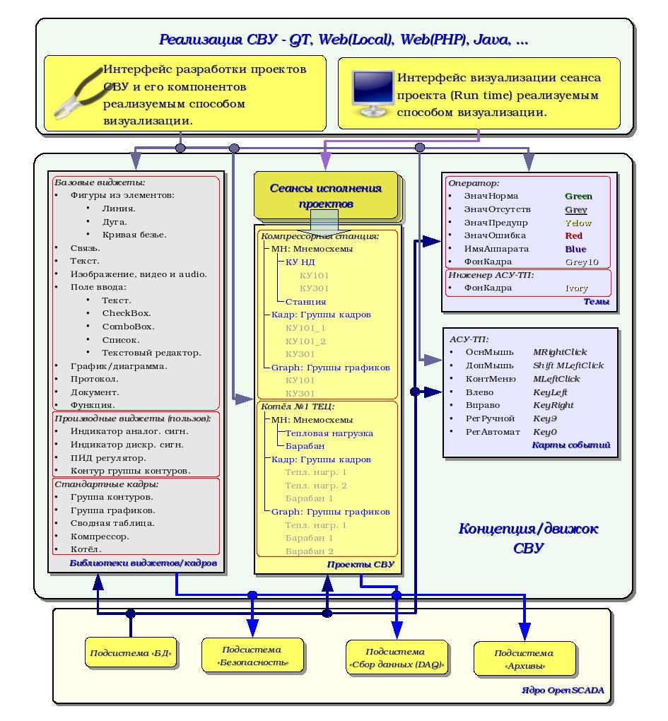 Структура СВУ (252Kb)