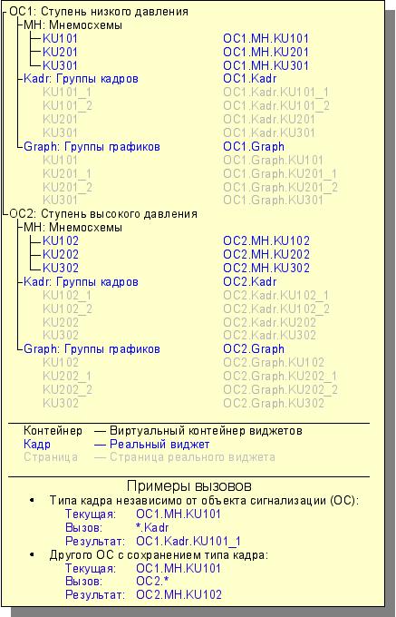 Иерархическое представления компонентов проекта классического интерфейса ВУ технологического процесса. (40Кб)
