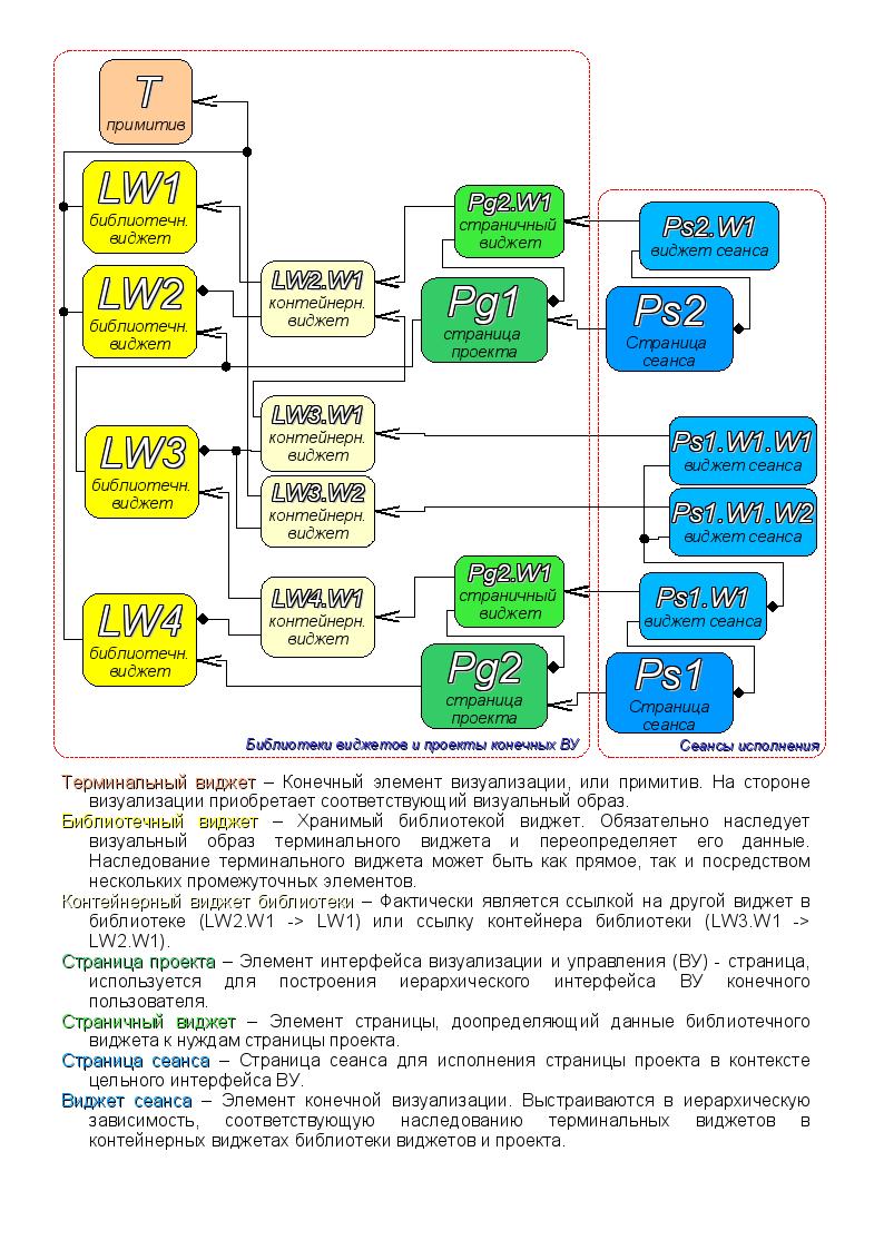 Карта «использующего» наследования компонентов концепции/движка (225Кб)