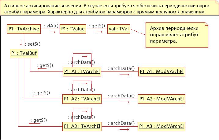 Диаграмма кооперации: Активное архивирование значений. (40Кб)