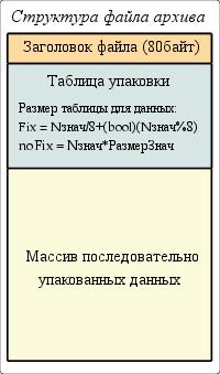Общая структура файла архива. (13Кб)