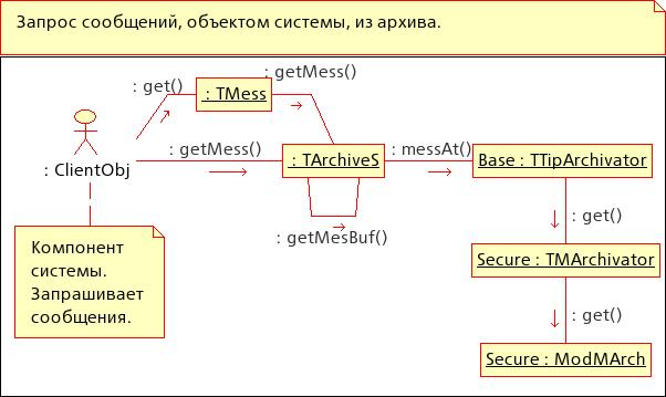 Диаграмма кооперации: Запрос сообщений, объектом системы, из архива сообщений. (28Кб)