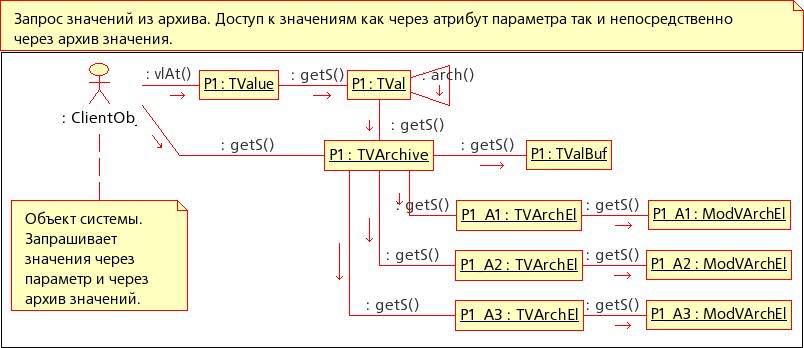Диаграмма кооперации: Запрос значений из архива. (42Кб)