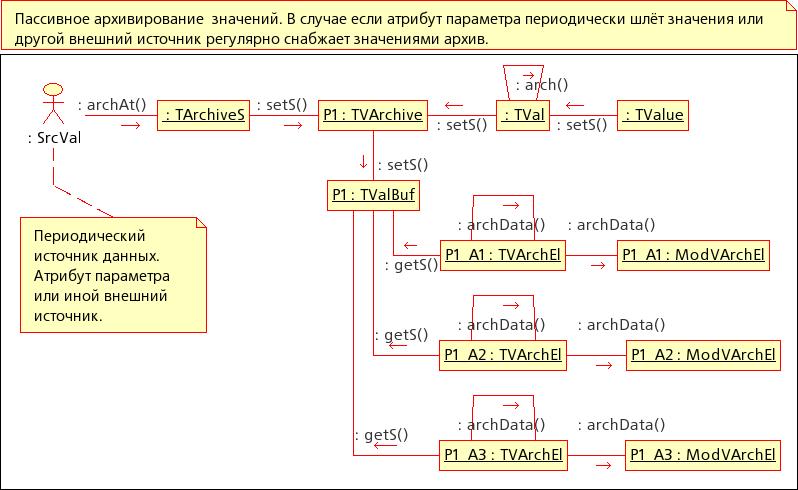 Диаграмма кооперации: Пассивноге архивирование значений. (44Кб)