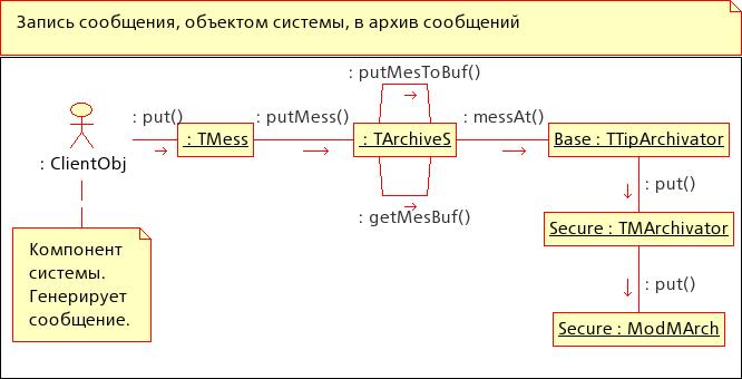 Диаграмма кооперации: Запись сообщений объектом системы в архив сообщений. (28Кб)
