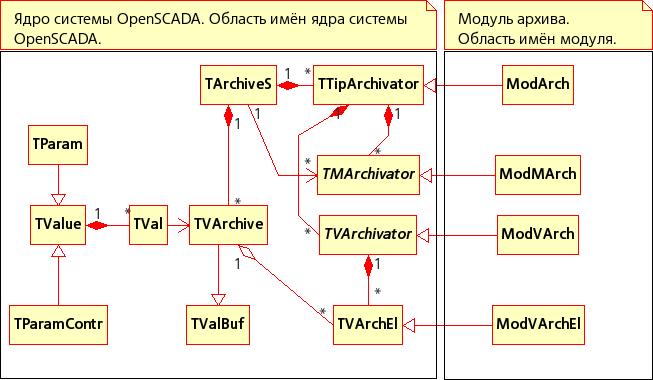 Статическая диаграмма классов (31Кб)