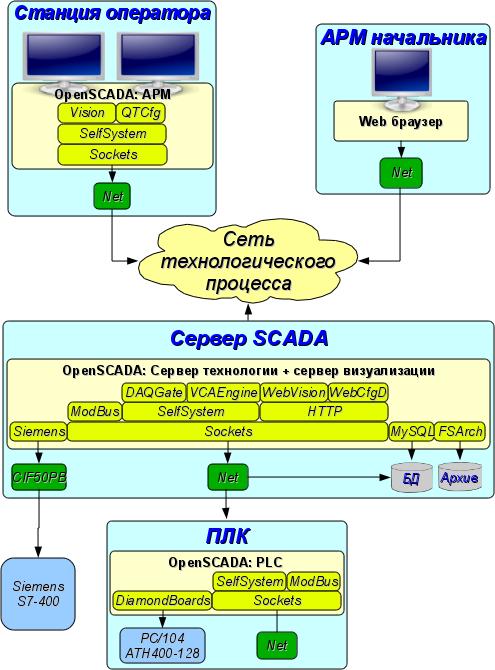 Роли системы OpenSCADA (96Kb)
