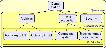 Hierarchical structure of OpenSCADA. (16 Кб)