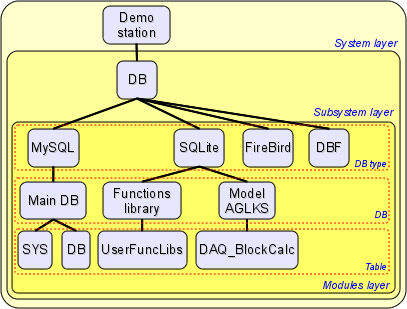 Hierarchical structure of the database subsystem. (37 Кб)