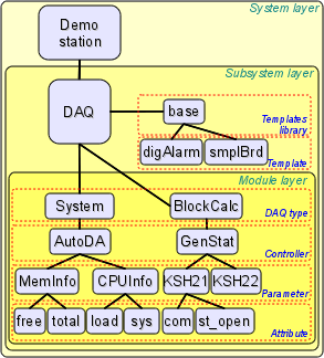 Hierarchical structure of the data acquisition subsystem. (41 Кб)